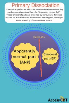 """This shows how childhood trauma can lead to dissociation. The part of the psyche that experiences the emotion (EP) dissociates from the """"Apparently Normal Part (ANP)"""" as a way of coping. Behavioural defenses maintain the dissociation. Psychology Questions, Psychology Graduate Programs, Applied Psychology, Colleges For Psychology, Psychology Major, Psychology Student, Counseling Psychology, Psychology Quotes, Cognitive Psychology"""