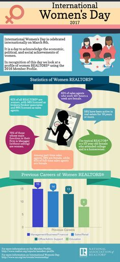 In honor of International Women's Day, this infographic uses data from the NAR Member Profile to take a look at women REALTORS®.
