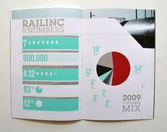 Railinc Annual Report 2009 by Nicole Kraieski, via Behance