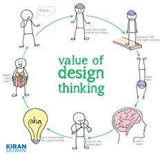 I was recently asked, what is the value of design thinking. That's a tricky question to answer, because anyone who knows me can attest, I am passionate about design thinking and innovation. Ios Design, Dashboard Design, Flat Design, Graphic Design, Visual Thinking, Creative Thinking, Design Thinking Process, Design Process, What Is Design