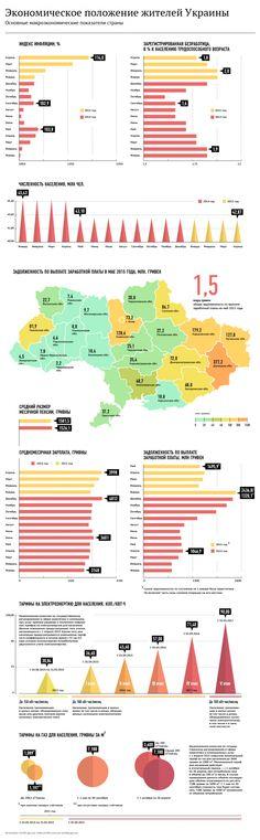 Инфографика: Экономическое положение жителей Украины после свержения Януковича