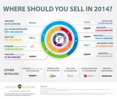 Ecommerce 2014 Infographic - Where Should You Sell? by istasik