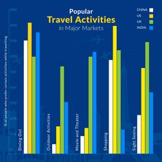 Before you build your #TravelActivityBookingMarketplace, find out which travel activities are most popular in your target market to maximize the revenue. The graph below shows popular #TravelActivities in the most thriving markets. #OnlineTravelBusiness