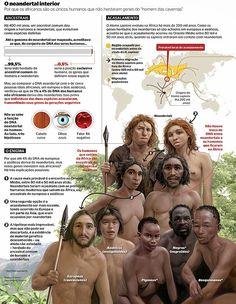 História Pensante - Ano VII: Infográfico: Possíveis descendentes do Neandertal