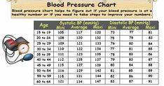 Blood Pressure By Age, Blood Pressure Numbers, Natural Blood Pressure, Increase Blood Pressure, Blood Pressure Chart, Healthy Blood Pressure, Blood Pressure Remedies, Super Bowl Party, Bodybuilding