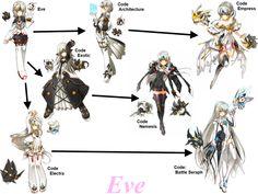 Eve class chain