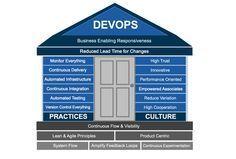 DevOps Culture - DevOps.com