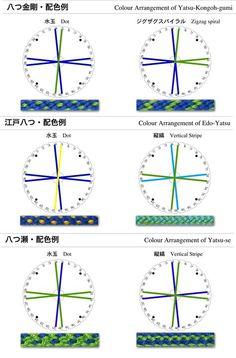 """Yatsu-Kongoh-yumi1 - Kumihimo patterns  Voir la disposition des fils des 2 derniers pour le """"Yatsu Se Gumi"""""""