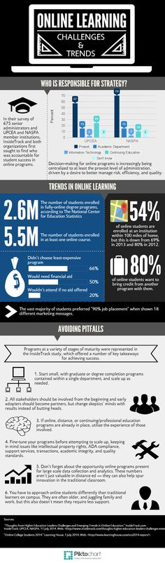 Top 10 Online Learning Trends And Challenges Infographic - http://elearninginfographics.com/top-10-online-learning-trends-challenges-infographic/