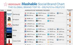 Samsung topped this week's chart for brands with the highest social media engagement. http://www.wsiprovenresults.com/our-service/social/social-media-optimization/