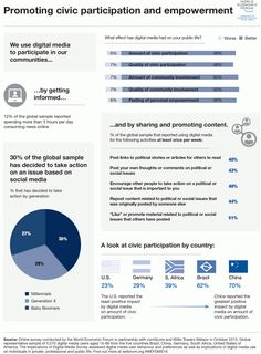 https://social-media-strategy-template.blogspot.com/ World Economic Forum 2016, data collected in October 2015 from users aged 15-69 in Brazil, China, Germany, South Africa and the United States of America.