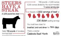 A 1,200 lb steer yields 2,832 servings of #beef. You could have #steak for breakfast, lunch dinner for 944 days! pic.twitter.com/GsKD69BaoX