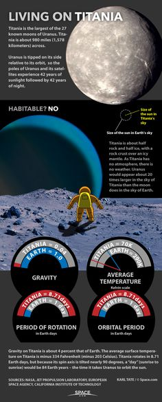 Titania, an airless moon of Uranus, is cold and its day is 84 years long. See what it would be like for astronauts on Titania in this Space.com infographic.
