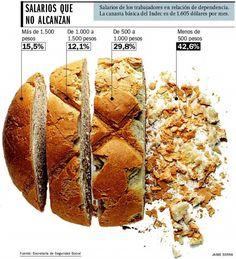 Salarios que non alcanzan, infografico de Jaime Serra