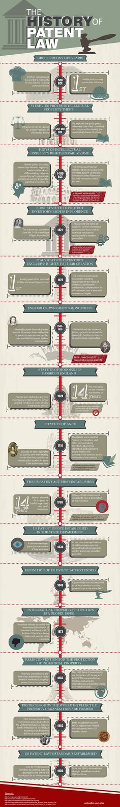 #Infographic on the global history of #patent law via University of Southern California Online LLM #IP