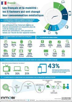Cette ressource est une infographie lié au thème de La Science et la Technologie. Cette infographie au sujet de la consommation médiatique a été créé par InMobi en France en 2012. C'est pour...
