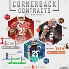 Top CB Contracts in the NFL