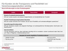 Für Kunden ist die Transparenz und Flexibilität von Versicherungsprodukten wichtig