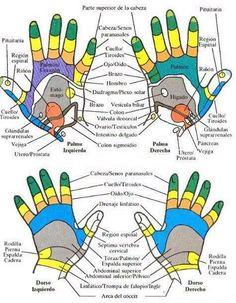 reflexologia manos - Buscar con Google