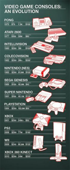 What's your Favorite Gaming Console Ever?