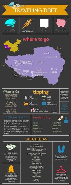 Tibet Travel Cheat Sheet; Sign up at http://www.wandershare.com for high-res image. Potala Palace | པོ་ཏ་ལ | 布达拉宫 in 拉萨, 西藏