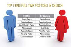 Top 7 Paid Positions