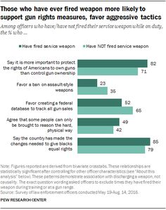 Those who have never fired weapon more likely to support gun rights legislation, more aggressive tactics  Among officers who have/have not fired their service weapon while on duty, the % who...  Source: Pew Research Center