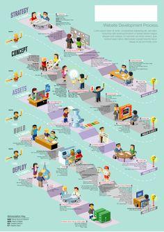 Web Dev Process Infographic