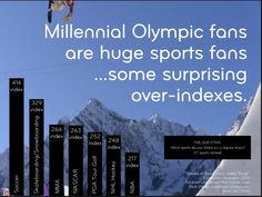 Millennials, Olympics and other sports