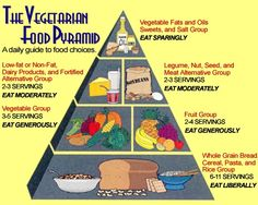 The Vegetarian Food Pyramid wellbeing