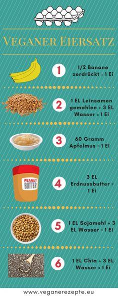 #veganer #eiersatz #infografik #infographik #ei-ersatz #eggreplacement #eggsubstitution #noegg #vegan #chart