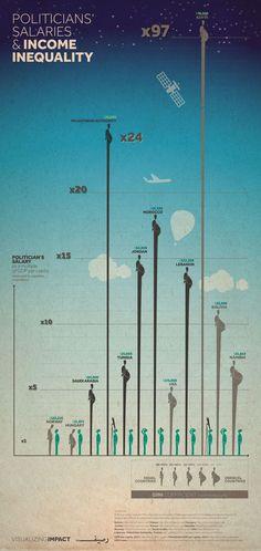 政治家の収入に関するインフォグラフィックス。ケニヤとか国民との平均格差がひどいってーのが一目瞭然。あかん。