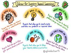 6 Questions Students Can Use To Guide Their Inquiry-Based Learning...