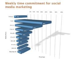 Weekly time commitment social media