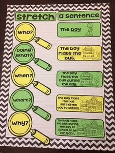 Making anchor charts has always been hard work for me. In fact, I never liked making anchor charts for the classroom. Sentence Anchor Chart, Writing Anchor Charts, Sentence Writing, Narrative Writing, Writing Workshop, Informational Writing, Readers Workshop, Fiction Anchor Chart, Grammar Anchor Charts