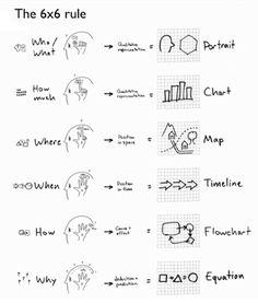 6 rules of visual thinking by Dan Roam