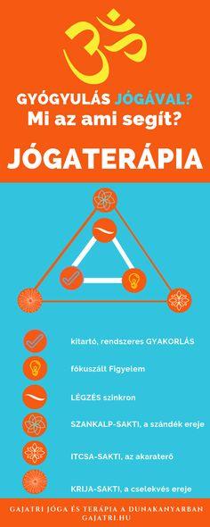 Gajatri Jóga és terápia a Dunakanyarban: Jógaterápia - 2. rész - Vác, Verőce, Budapest, online tanfolyam Berlin, Map, Blog, Location Map, Maps