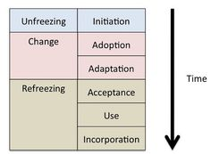 IS Implementation Phases and Lewin's organisational change by David T Jones, via Flickr