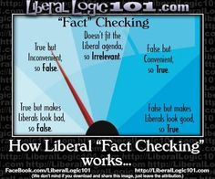 This Handy Little Chart Shows You Exactly How Liberals Think - Chicks on the Right Liberal Agenda, Liberal Hypocrisy, Liberal Logic, Stupid Liberals, Socialism, Political Views, Political Comics, Conservative Politics, Truth Hurts