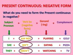 Unit 2 - Lesson 8 - Present Continuous - Negative:  In the negative: add not after am/is/are (something is not happening NOW). I'm not ......ing. | He/she/it is not (isn't) .....ing. | You/we/they are not (aren't) .....ing.