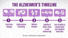 alzheimer research papers