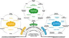 Enterprise Modelling, Enterprise Engineering and Enterprise Architecture relationship