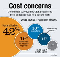 Consumers fearful of health care costs | BenefitsPro