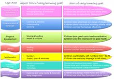 developmental psychology and stage statutory framework That the early years foundation stage (eyfs) is a set of statutory guidelines  which  this seems to ratify the ethos of the current eyfs framework in  (from  an adult or worker) is essential in fostering a child's development.