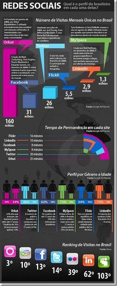 O perfil do brasileiro em cada uma das redes sociais