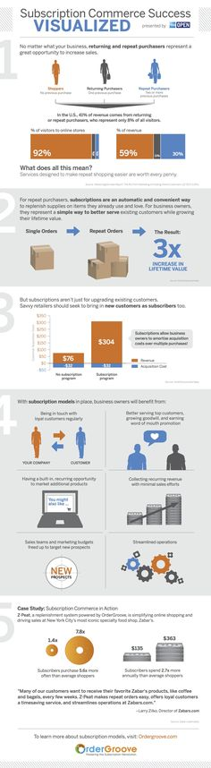 New research from @OrderGroove shows the value of repeat  #ecommerce business (#Infographic) http://bermanevansretail.com/2014/03/07/focus-more-on-repeat-customers/ via @Gunnar Thorisson