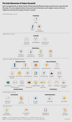 marketing campaign HBRs 30 Elements of a Value Pyramid Small Business Marketing, Marketing Plan, Sales And Marketing, Marketing Tools, Marketing Automation, Business Model, Business Design, Business Tips, Online Business