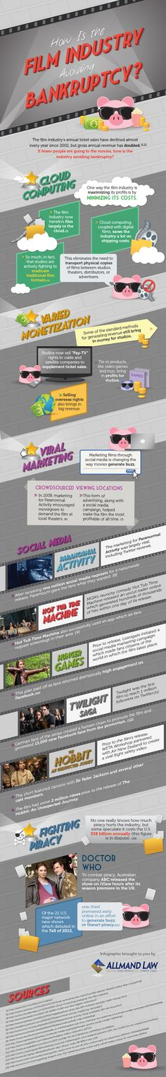 How the film industry uses social media to avoid bankruptcy #infographics