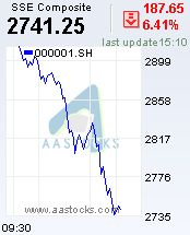 Msft Stock Quote 阿斯達克財經網 阿思達克財經網 Aastocks  免費即時股票及港股