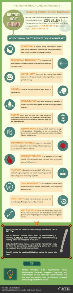 Do you know the truth about Chemo? How beneficial is Chemotherapy? Does it really do more good than bad? Every year in the U.S. conventional treatments generate over $200 Billion! Click on the image above to discover the most common direct effects of Chemotherapy!